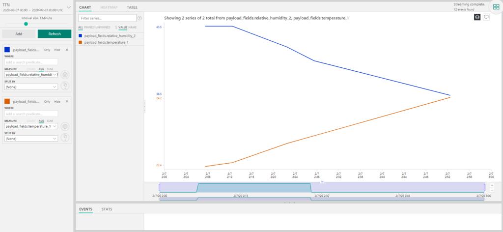 TTNとMicrosoft Azure IoT Hub連携